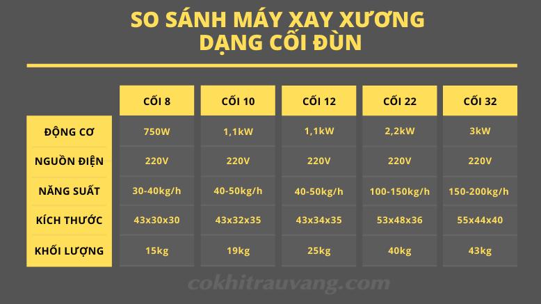 bảng thông số máy xay xương